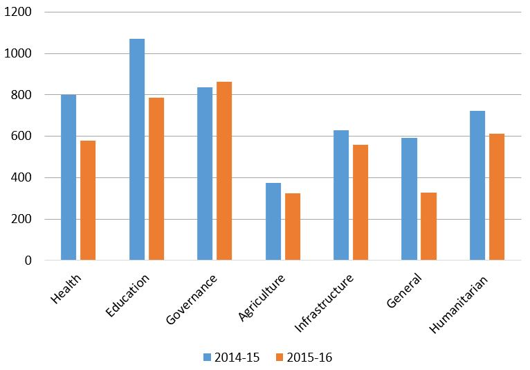 Australian aid by sector, 2014-15 and 2015-16