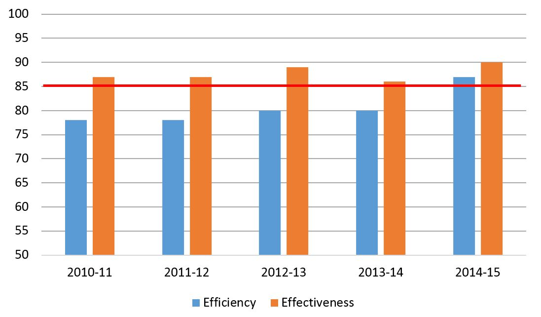 Efficiency and effectiveness ratings over time, 2010-11 to 2014-15