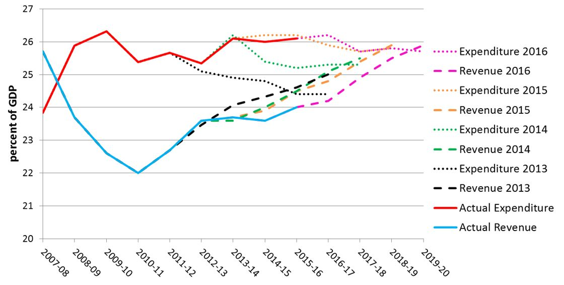 Revenue and expenditure share of GDP (actuals and projections)