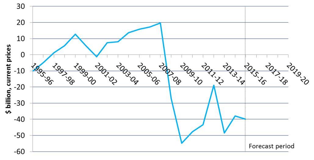 Underlying cash balance (w/out forecasts)