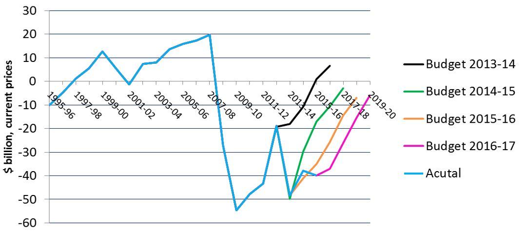 Underlying cash balance (with forecasts)