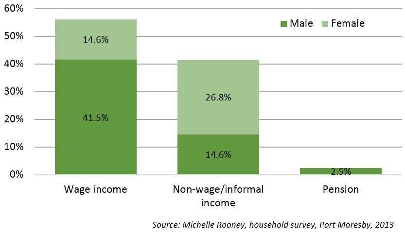 Figure 1: Types of income earning activity, by gender