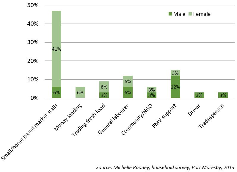 Figure 2: Types of informal sector activity, by gender