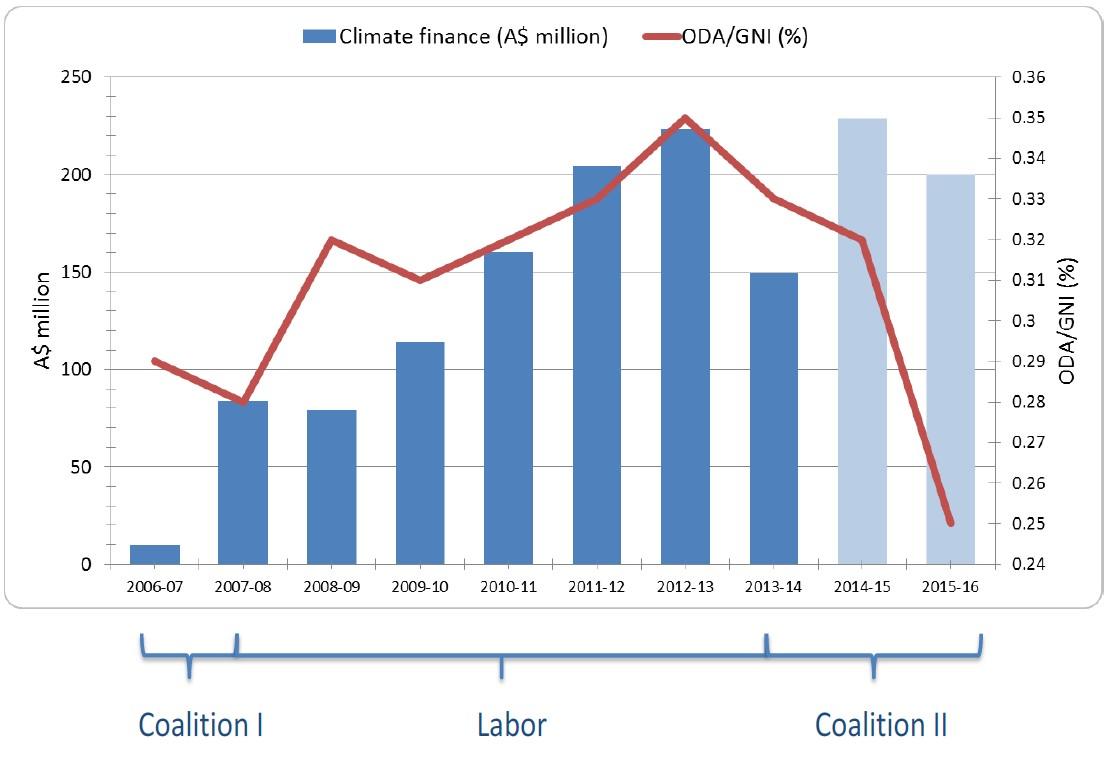Australian climate finance and ODA, 2006-2016