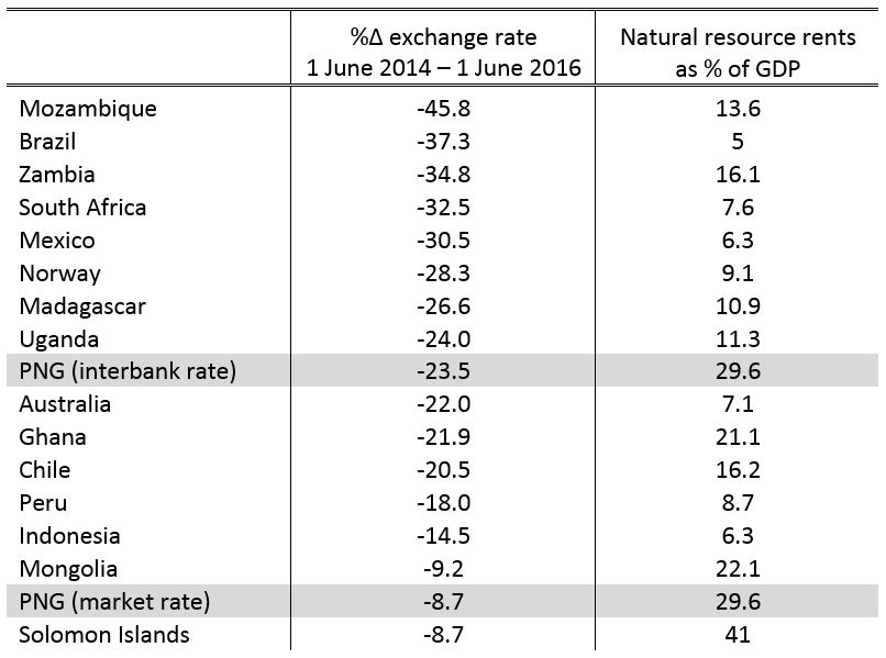 Table 1: % change in exchange rate and natural resource rents as % GDP