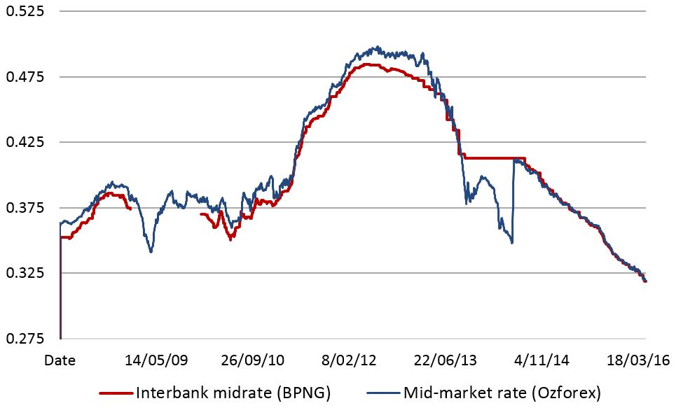 PNG interbank mid-rate and mid-market exchange rates