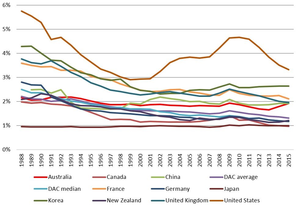 Figure 3: Military expenditure as % of GDP