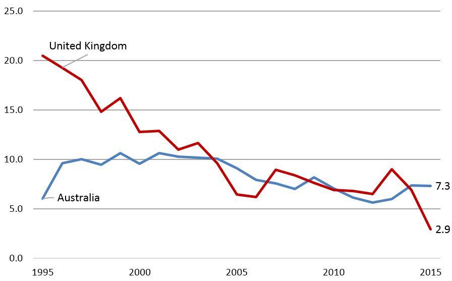 Figure 4: Military:ODA spending ratio, UK and Australia (1995-2015)