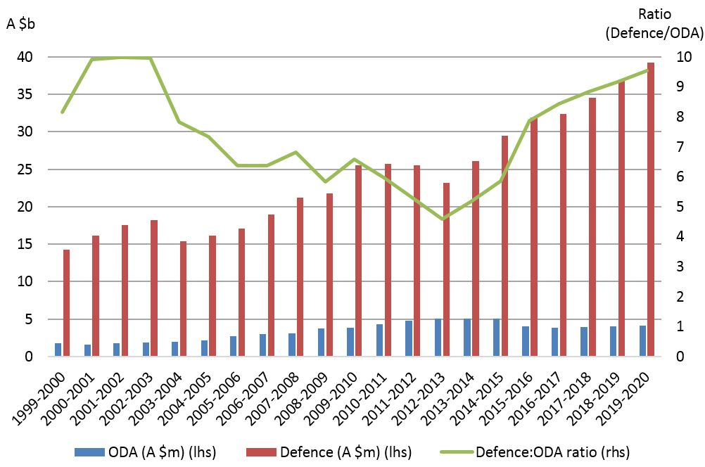 Figure 5: Australian Defence and ODA spending (absolute and ratio), 1999-2020 w legend
