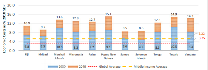 Economic burden of NCDs, 2030 and 2040