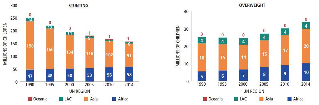 Global Nutrition Report 2016, Figure 2.1