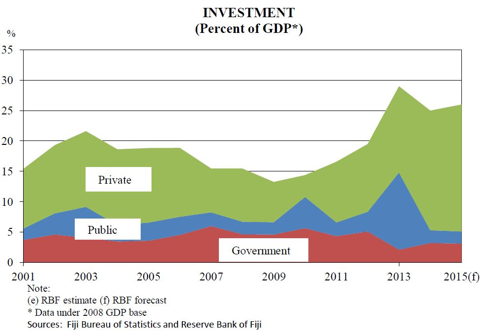 Investment (percent of GDP) (source: The Fiji Economy Chartbook and Statistical Annex, May 2016)