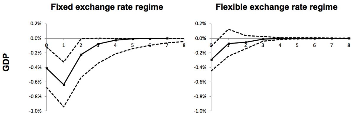 Fixed and flexible exchange rate regimes (Koh 2016, Figure 2)