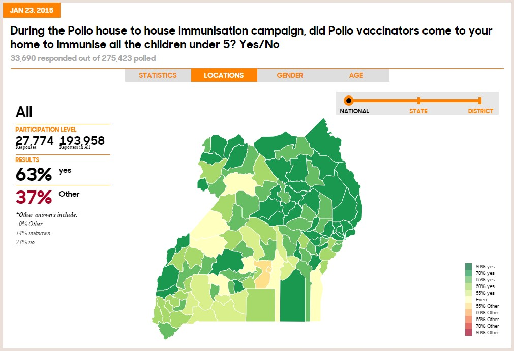 Figure 1: U-Report Uganda poll results