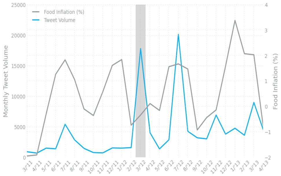 Figure 2: Plot of monthly food-related Tweet volume and official food price statistics