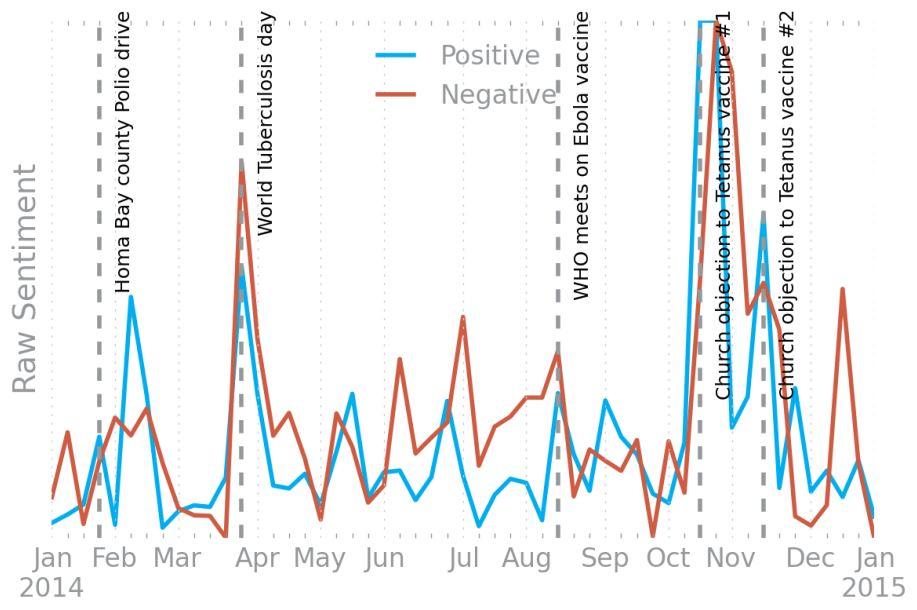 Figure 3: Sentiment of vaccine-related tweets in Kenya