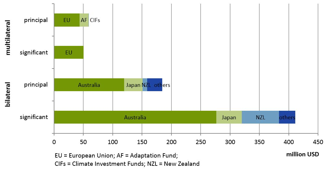 Figure 1: Overall adaptation aid by donor, 2010-2014
