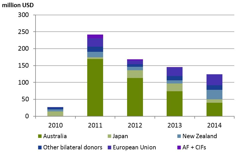 Figure 2: Adaptation aid by donor and year, 2010-2014