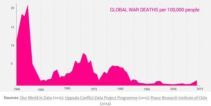 Global war deaths per 100k ppl (Hervey)