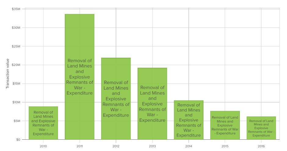 Australian ODA for demining, 2009-10 to 2015-16