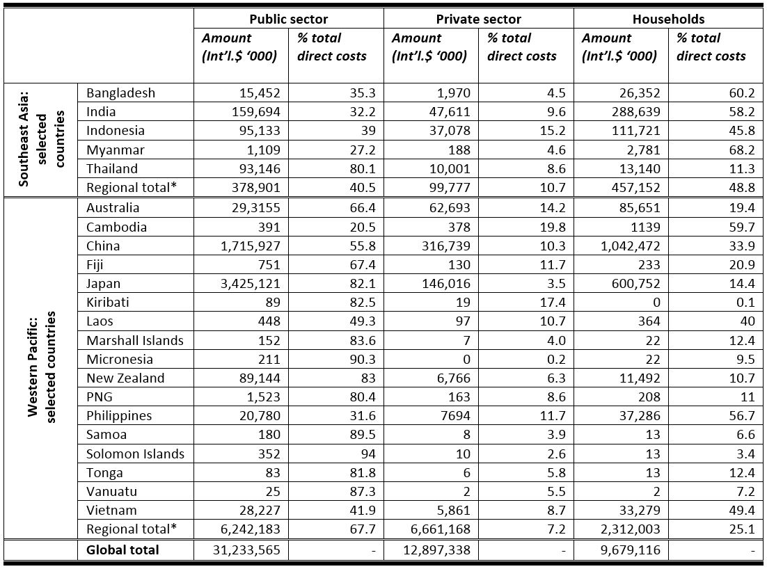 Table 1: Economic burden of physical inactivity: selected countries in Asia and the Pacific