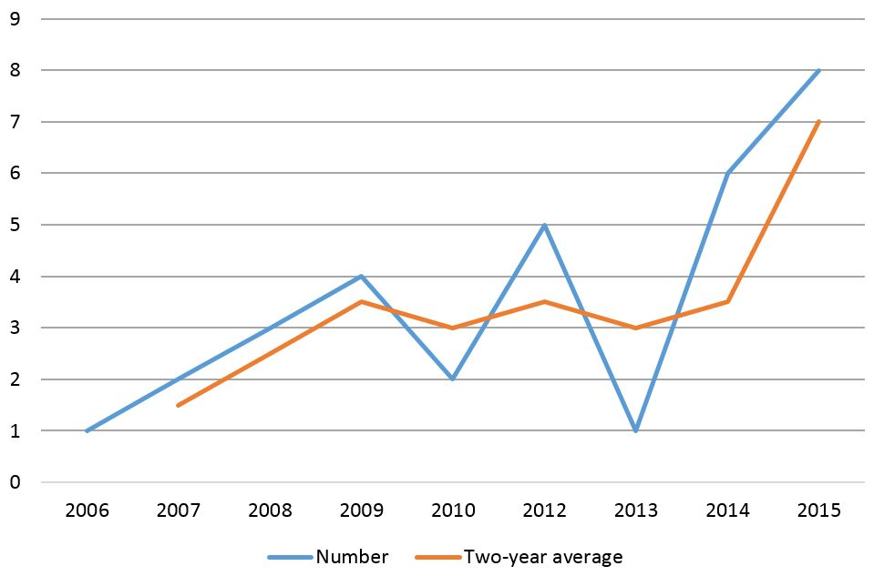 Number of ODE evaluations published per year (2006-2015)