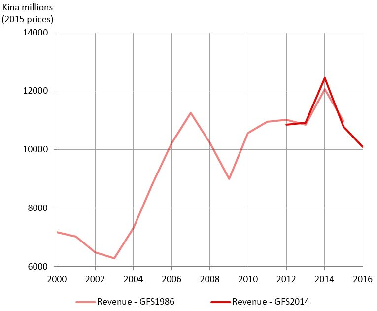 Figure 1: Revenue (incl grants) adjusted for inflation, 2000 to 2016