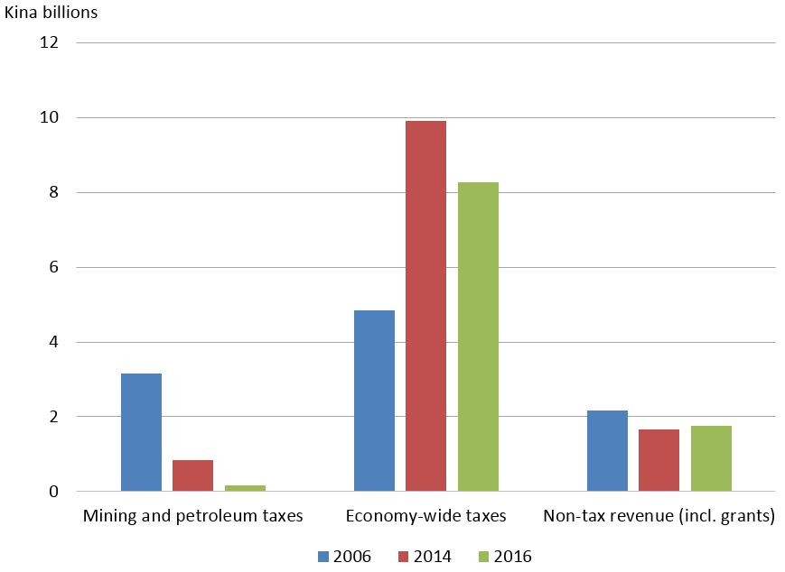 Figure 2: Different revenue sources, 2006, 2014 and 2016