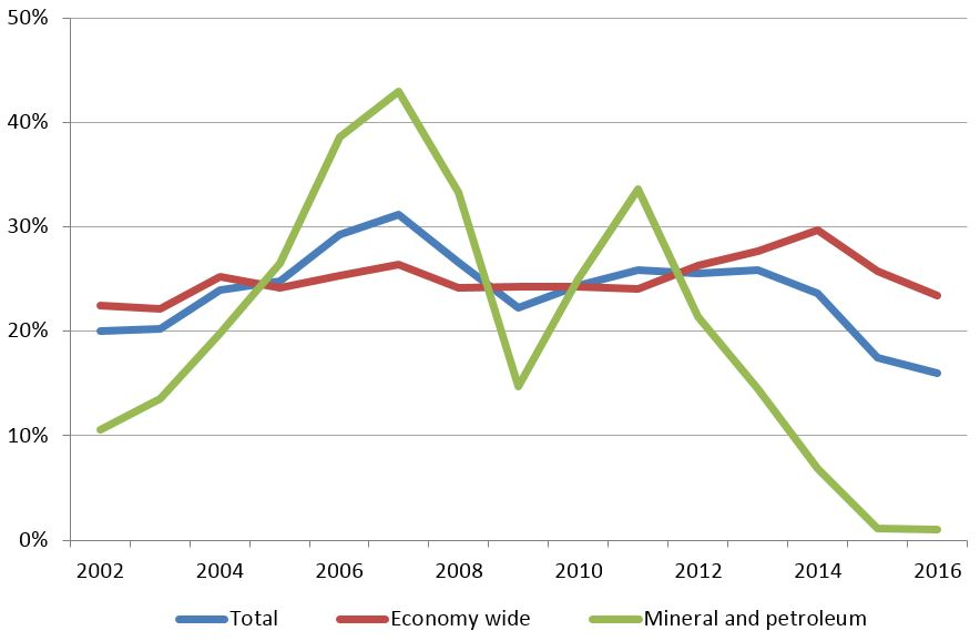 Figure 4: Ratios of taxes to output, 2002 to 2016