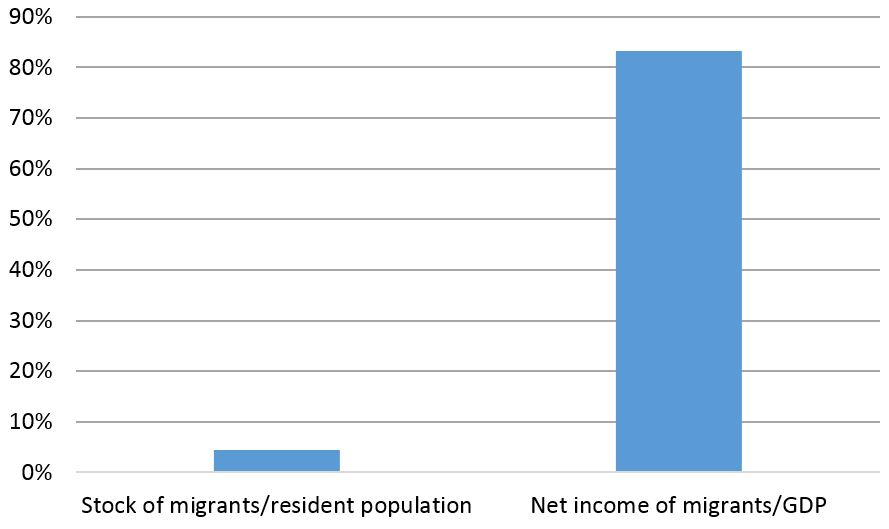 Figure 1: Pacific migrants relative to population and Pacific migrant income relative to Pacific GDP (2013)