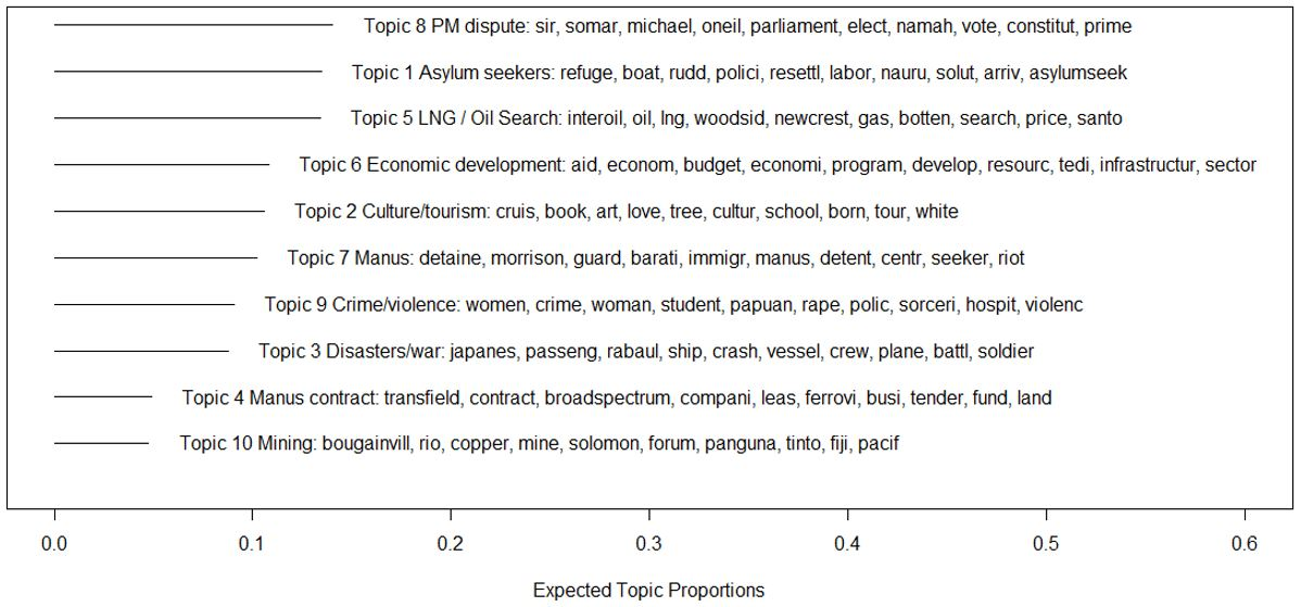 Australian newsprint topics on PNG: estimated topic proportions