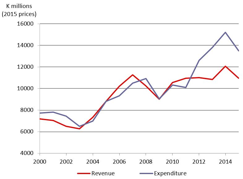 Figure 1: Revenue and expenditure, 2000-2015