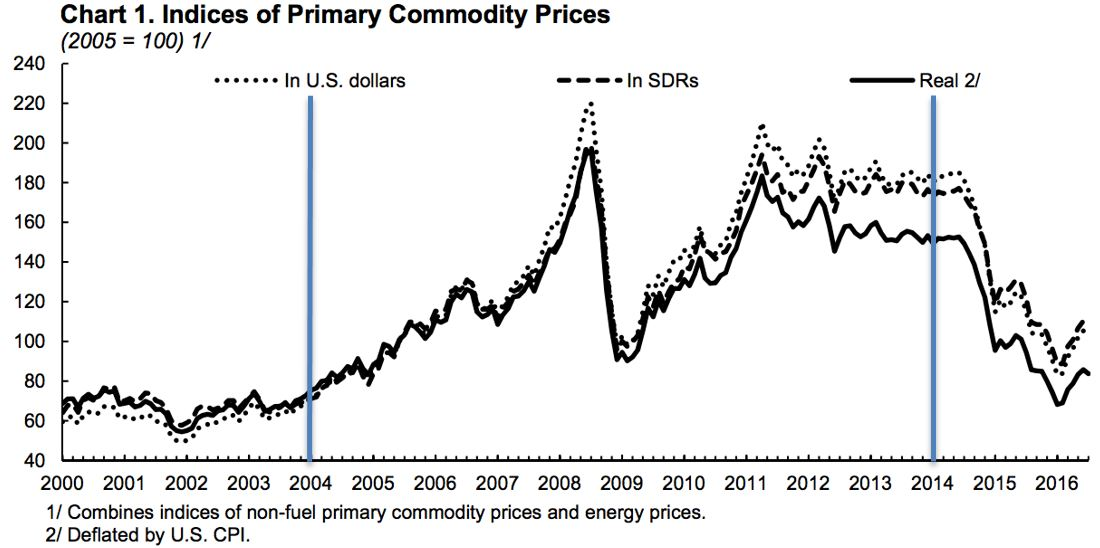 Chart 1: Indices of Primary Commodity Prices (source: IMF)