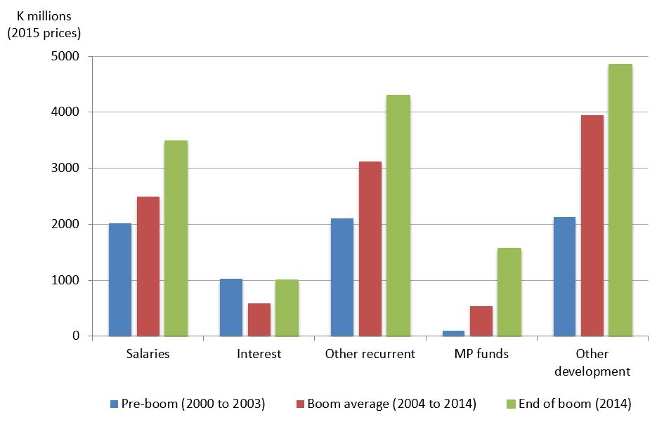 Figure 2: Major categories of expenditure, pre-boom, boom average and end of boom