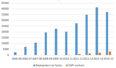 Working Holiday Makers and Seasonal Workers working on farms, 2005-06 to 2014-15