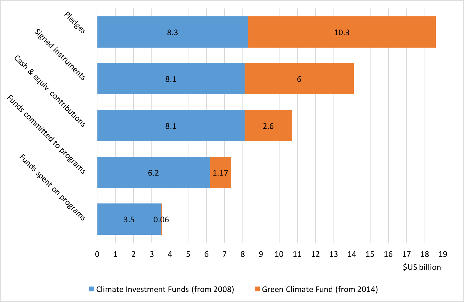 climate-funds