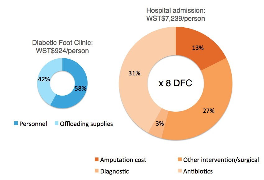 Figure 1: Breakdown of treatment costs for clients seen at DFC versus hospital admissions
