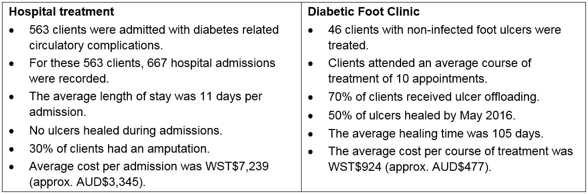 Table 1: summary of DFC cost-benefit research findings