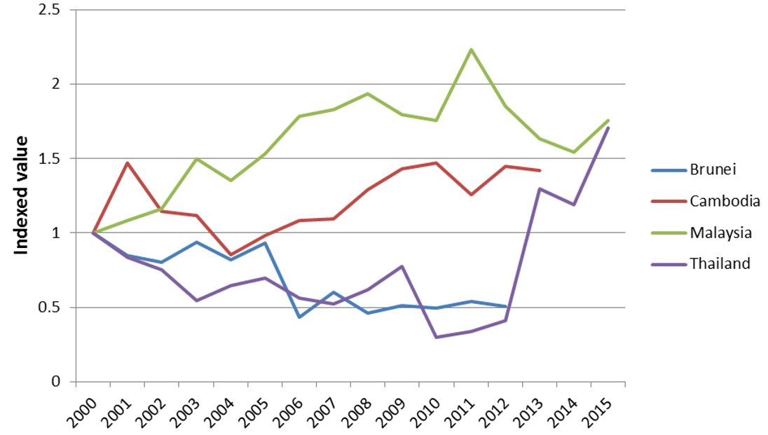 Chart 1: Transport and communications (government service expenditure per capita)