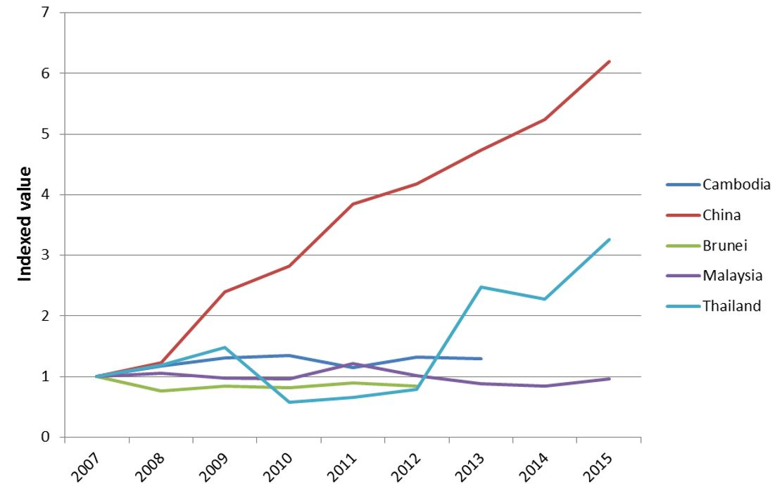 Chart 2: Transport and communications (government service expenditure per capita)