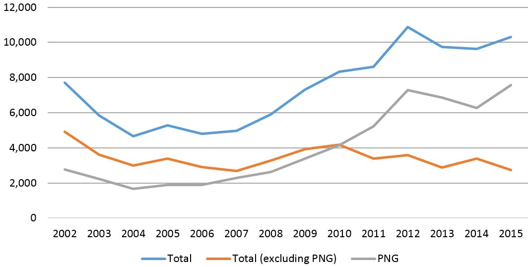 Chart 1: Int'l student commencements to Australia, 2002-16