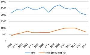 chart to australia a Asian migration