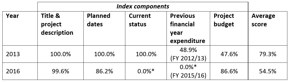 Table 1: Average preliminary project information index score