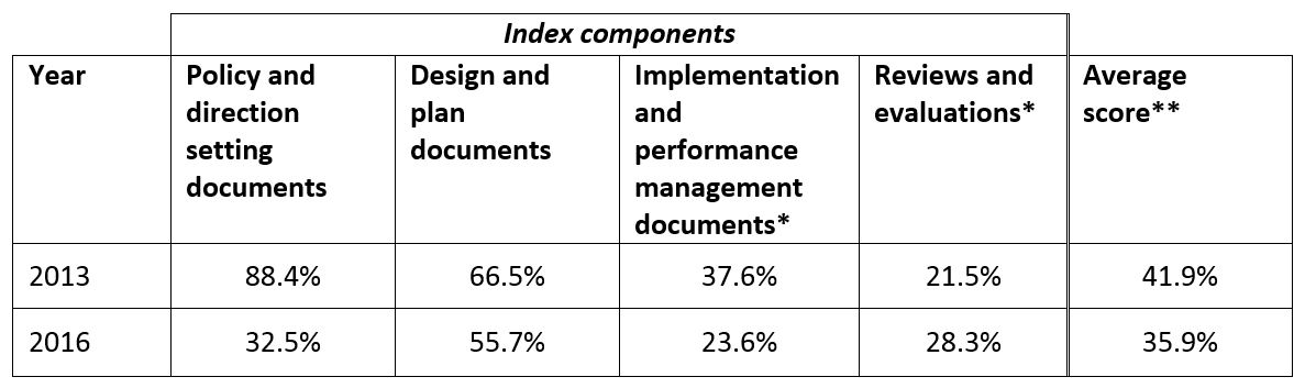 Table 2: Average availability of project documentation index score