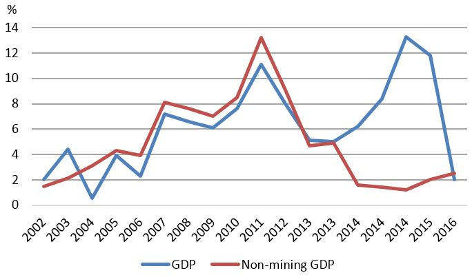 Figure 1: GDP and non-mining GDP growth