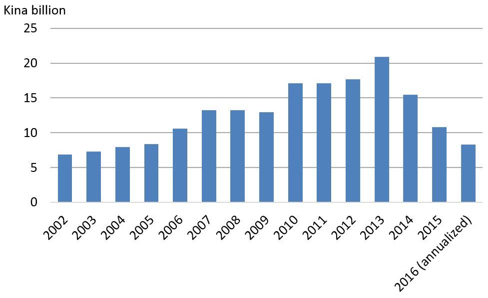 Figure 3: Imports