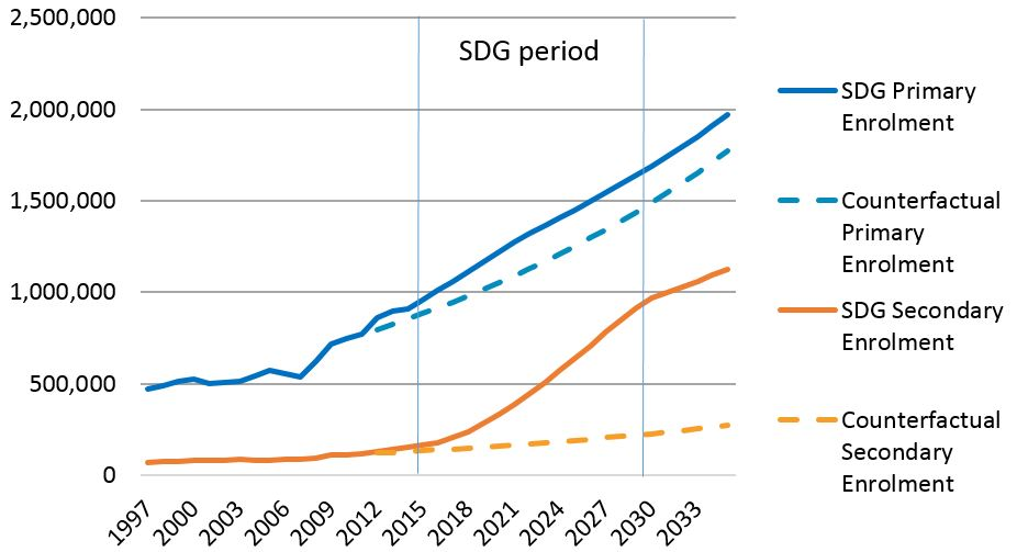 "Figure 1: Primary and Secondary school enrolment projections under ""SDG"" and ""counterfactual"" scenarios"