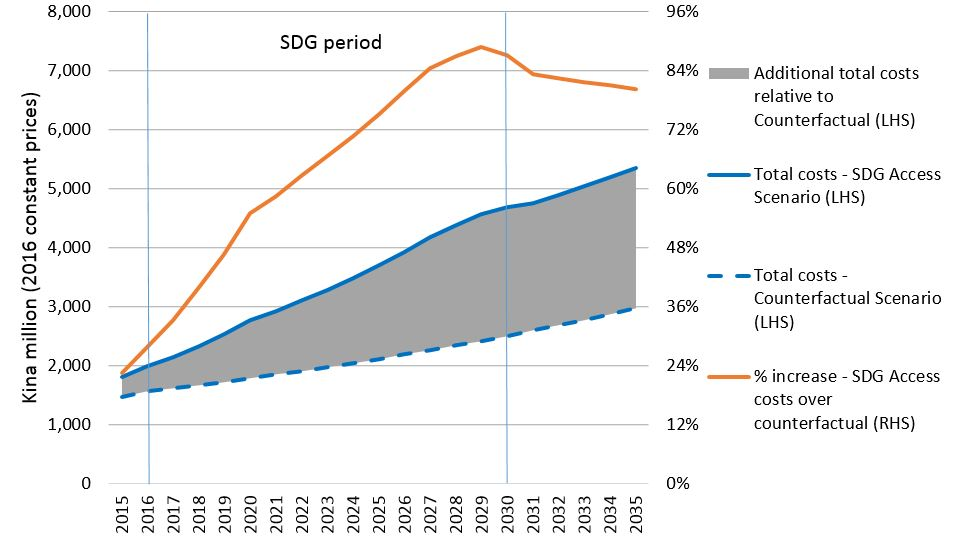 Figure 2: Projected public financial costs of education quantity, and % increase in costs relative to counterfactual
