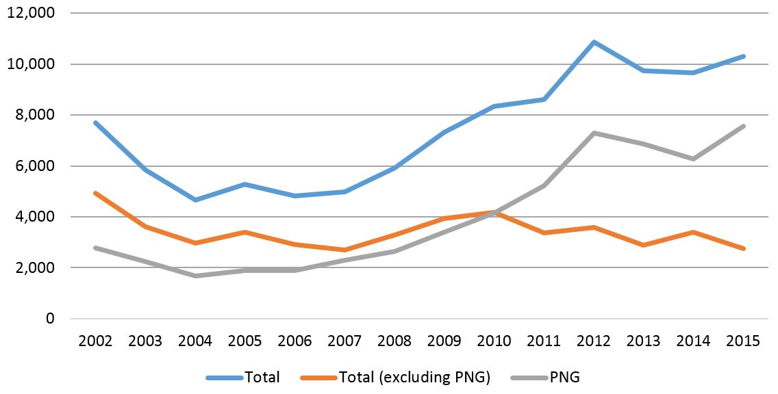 Chart 1: International student commencements in Australia - Pacific citizenship - 2002-15