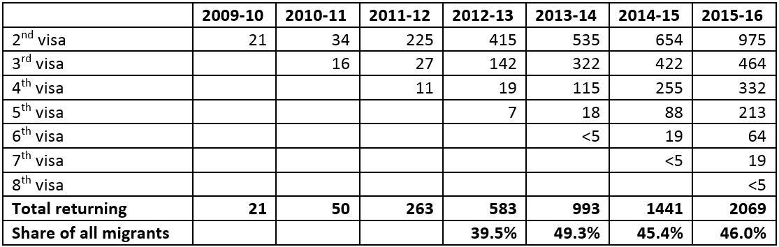 Table 3: Seasonal Worker Program, Returning migrants, 2012-16
